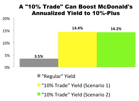 """10% Trade"" with McDonald's (MCD)"