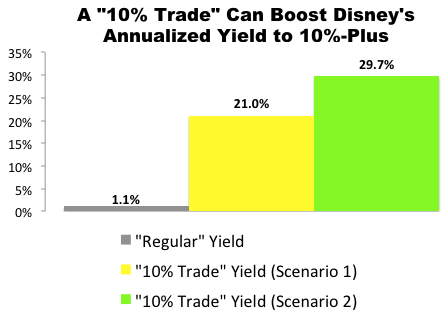"""10% Trade"" with Disney (DIS)"