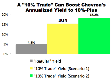 """10% Trade"" with Chevron"