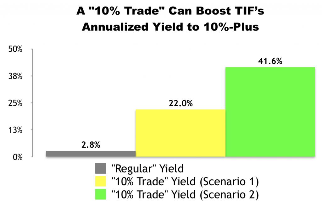 """10% Trade"" with Tiffany & Co. (TIF)"