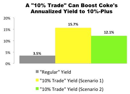 """10% Trade"" with Coca-Cola (KO)"