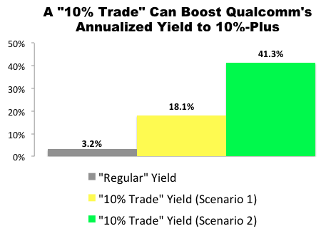 """""""10% Trade"""" with Qualcomm (QCOM)"""