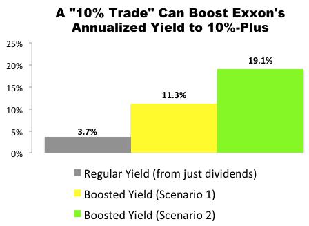"""10% Trade"" with Exxon Mobile (XOM)"