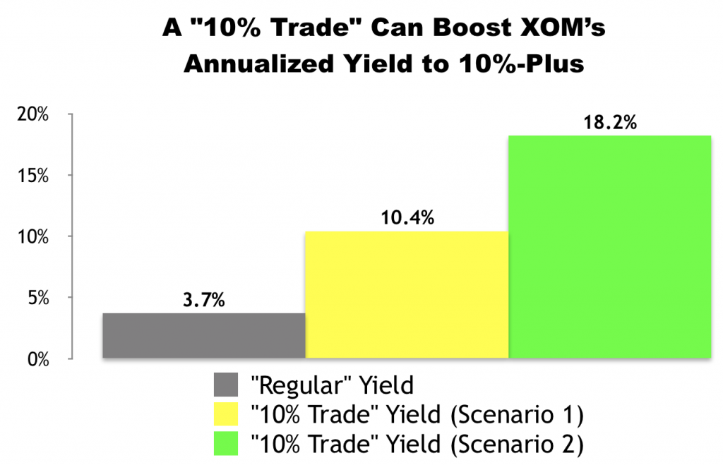 """10% Trade"" with Exxon Mobil (XOM)"
