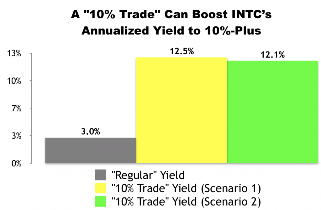 """""""10% Trade"""" with Intel (INTC)"""