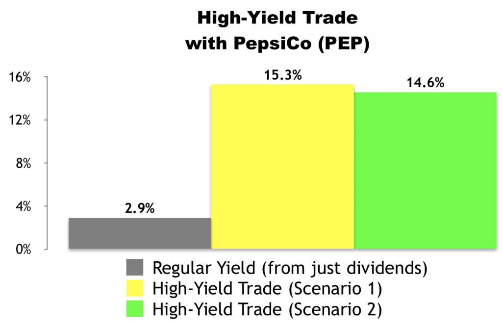 High-Yield Trade With PepsiCo (PEP)